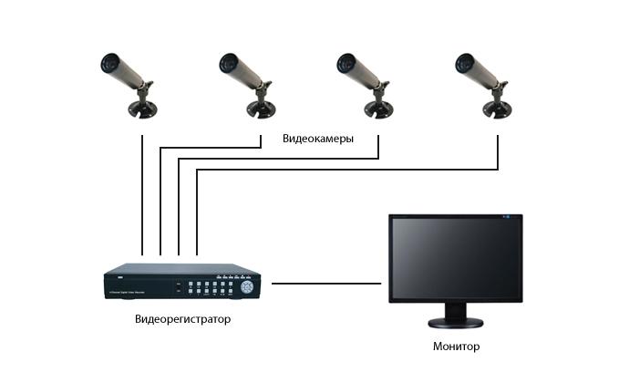 Схема видеонаблюдения в